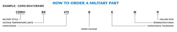 How to order military parts